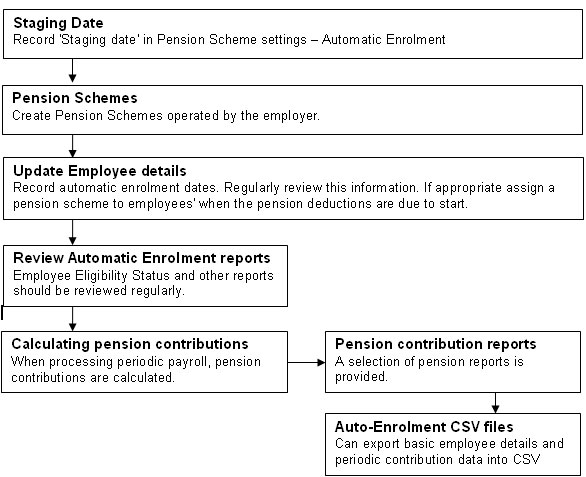 Payroll software automatic enrolment pension